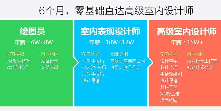 2016年1月正式执行新体系,室内设计就业班价格有所调整,欢迎致电