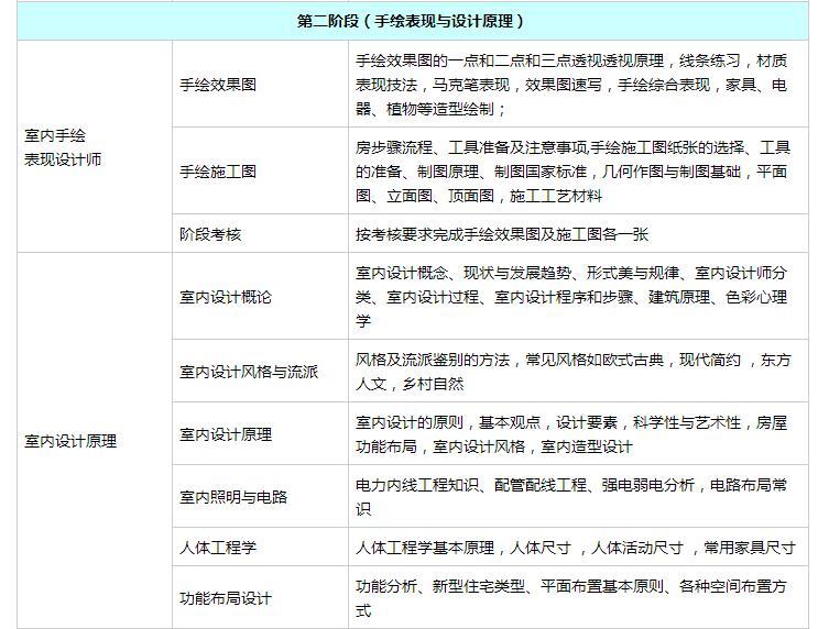 上海软装设计培训