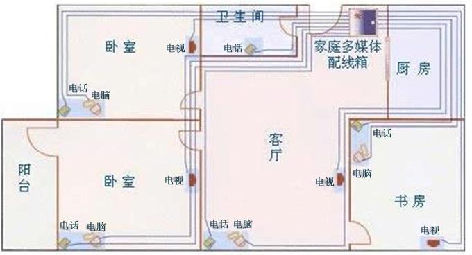 """布线方式:为了美观和便于检查及更换、一般都采用开槽埋线,暗管敷设的方式,在布线过程中要遵循""""火线进开关,零线进灯头""""的原则。   导线截面:从电气安全的角度考虑国家住宅设计规范中规定分支回路截面不小于2.5。空调等大功率电器最好单独走一条4的线路,如果考虑到将来厨房及卫生间电器种类和数量的激增,厨房和卫生间的回路最好也用4的铜钱。   回路数量:足够的回路数对于现代家居生活是必不可少的。一旦某一线路发生短路或其他问题时,不会影响其他回路的正常工作。根据使用面积,照明回路可选择两路或三路,电源插座三"""