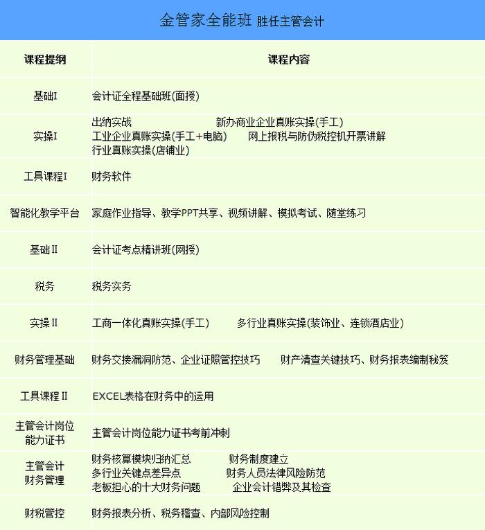 【上海嘉定区会计培训班】--peixun360.com