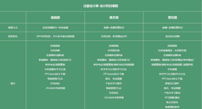 深圳恒企会计培训注册会计师课程内容