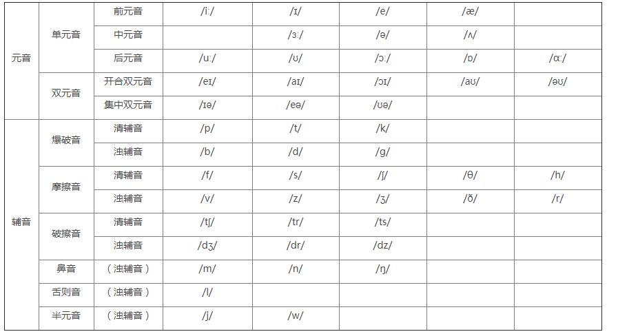 那么,明明只有26个字母的英语,为什么会有48个音标呢?